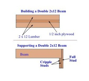 Building Supporting a Beam - Removing a Wall Between Kitchen and Living Room