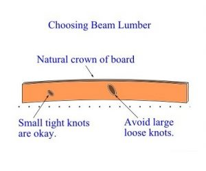 Choose beam lumber by species and quality.