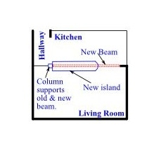 New Peninsulat, Column and Beam Layout - Removing a Wall Between Kitchen and Living Room