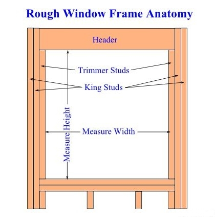 Window Frame Anatomy and Measuring