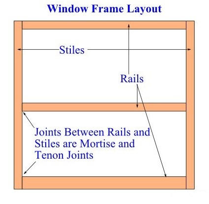 Window Frame Layout - Learn How to Make Custom Window Screens with Wooden Frames