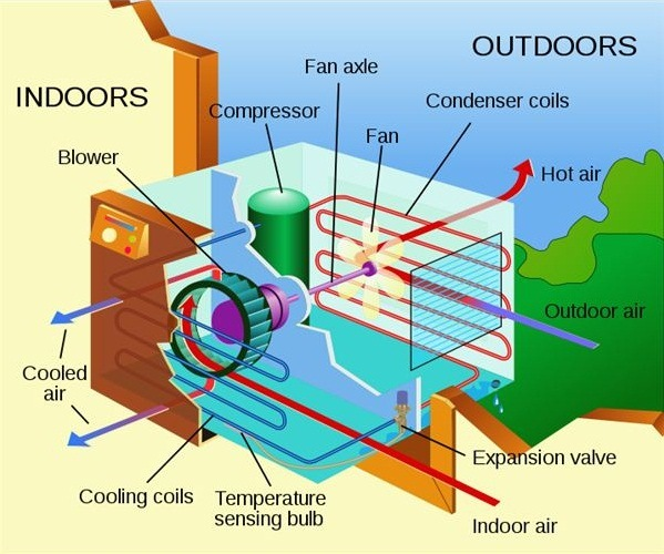 Air Conditioning Unit - What is the Best Home HVAC System?