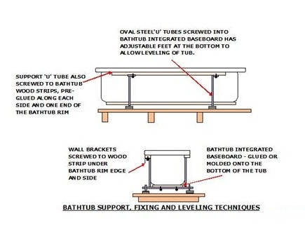 Bathtub Support Frame, Fixing and Leveling Techniques - DIY Plumbing a New Bathtub Steps and Diagrams