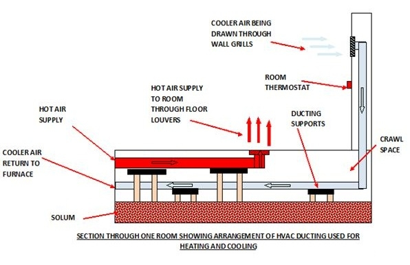 HVAC Ducting Arrangement - What is the Best Home HVAC System?