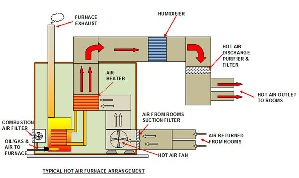 Hot Air Furnace - What is the Best Home HVAC System