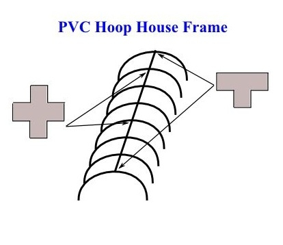PVC Hoop House Frame - Build PVC Hoop House for Your Garden