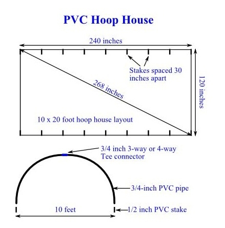 PVC Hoop House Layout - How to Build a PVC Hoop House for Your Garden