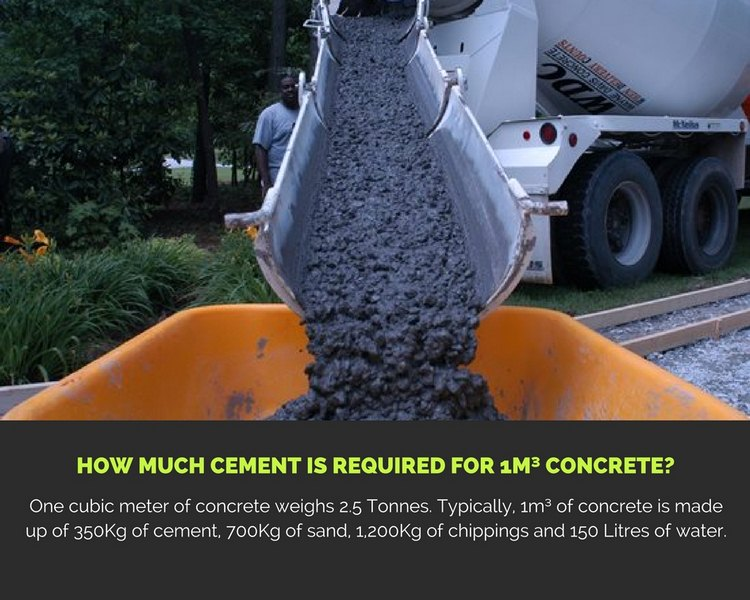image - How Much Cement is Required for 1m³ Concrete?