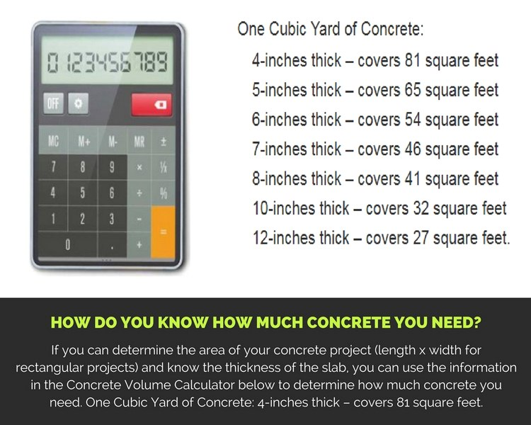 How do You Know How Much Concrete You Need?