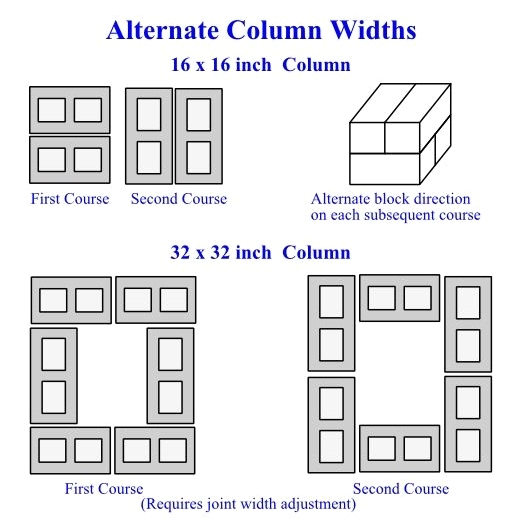 Alternate Column Widths - Build Stone Pillars: How to Build a Decorative Stone Column for Fences or Driveways