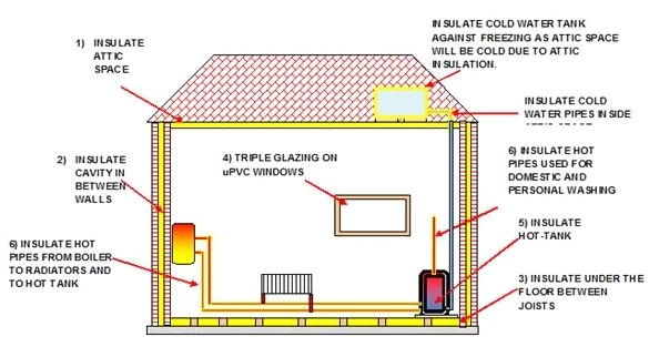 Best Insulation for a House