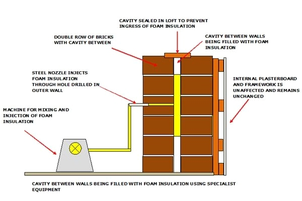 Cavity Wall Insulation Technique - the Best House Insulation