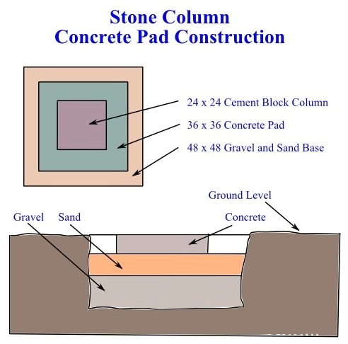 Foundation and Slab Layout - How to Build a Decorative Stone Column for Fences or Driveways
