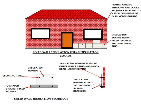 Solid Wall Boards -Determine the Best Insulation for a House