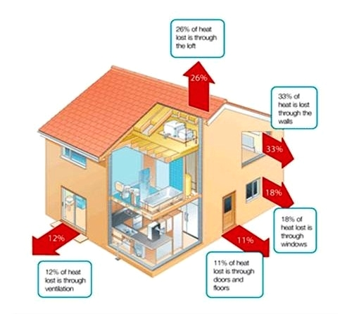 Sources of Heat Loss - Determining What is the Best House Insulation