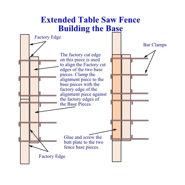 Extended DIY Table Saw Fence Base