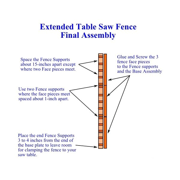 Extended DIY Table Saw Fence Final Assembly
