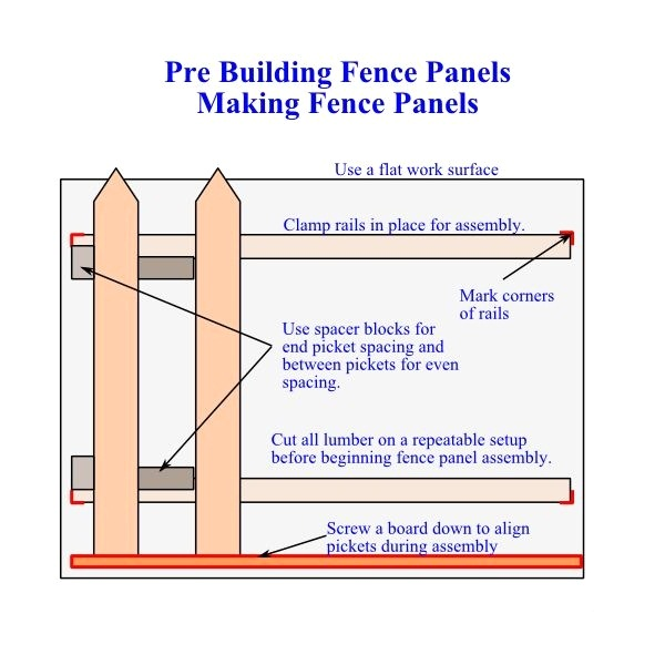 Making Fence Panels - How to Build a Fence Using Pre Built Panels