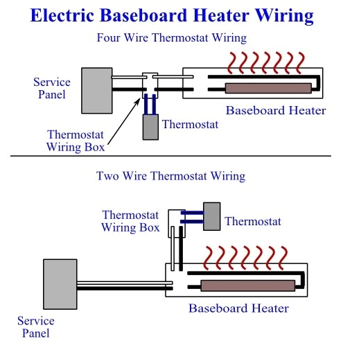Diy Electric Baseboard Heaters  How To Install Baseboard