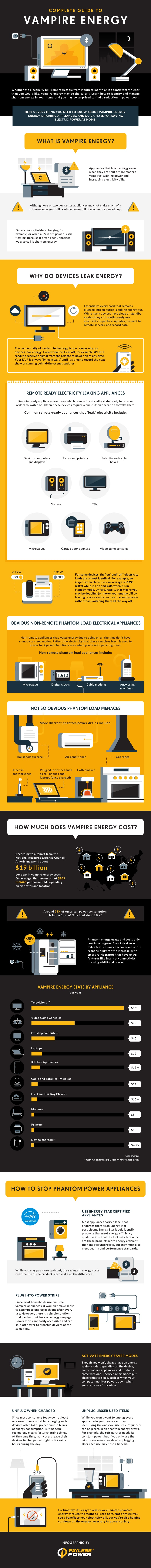 Everything You Need to Know About Vampire Energy [Infographic]