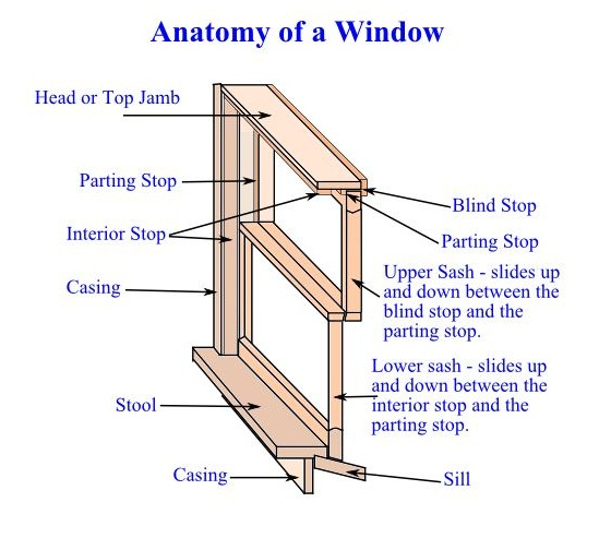 Anatomy of a Window - How to Install Replacement Windows Frame and Sash