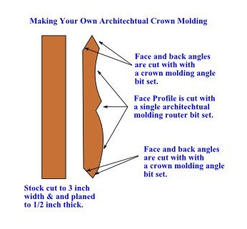 How to Make Your Own Crown Molding