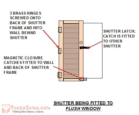 Shutter Fixing Detail for a Flush Window - How to Install Interior Shutters on Your Windows