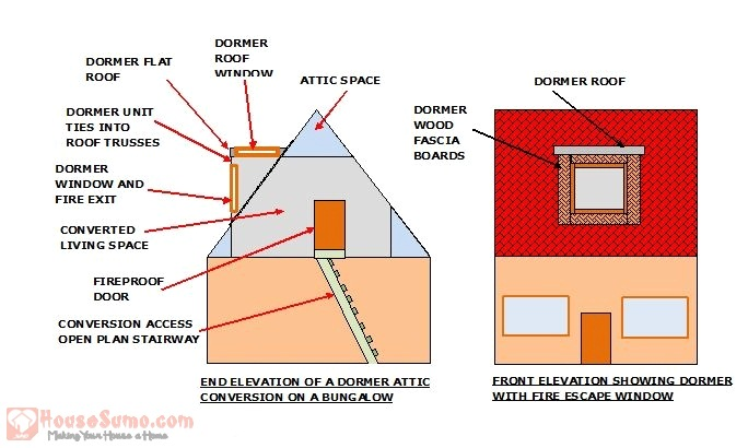 Sketch Showing Dormer Attic Conversion - Converting Attic to Living Space