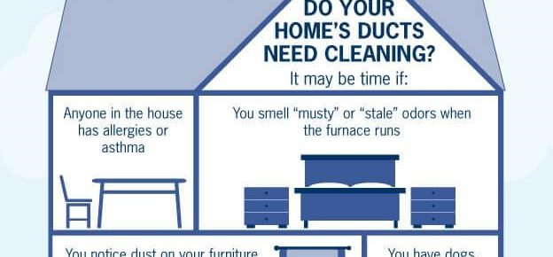 Reasons Why You Should Have Your Air Ducts Cleaned for Your Home