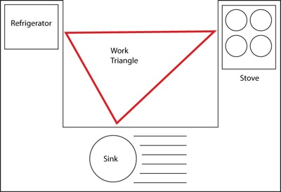 What Even Is the Kitchen Work Triangle and Why Is It So Famous?