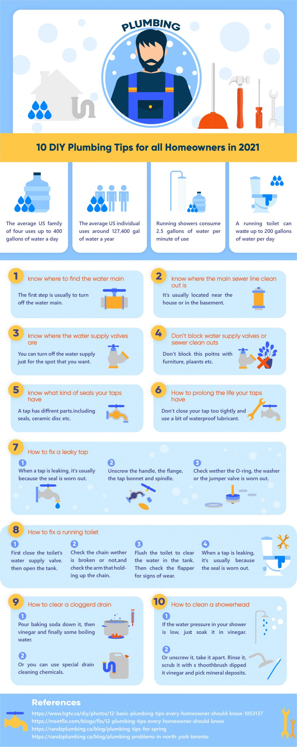 image - 10 DIY Plumbing Tips for all Homeowners in 2021 [Infographic]
