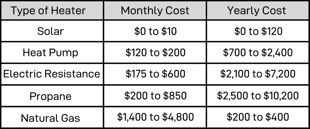 Pool heater running cost comparison.